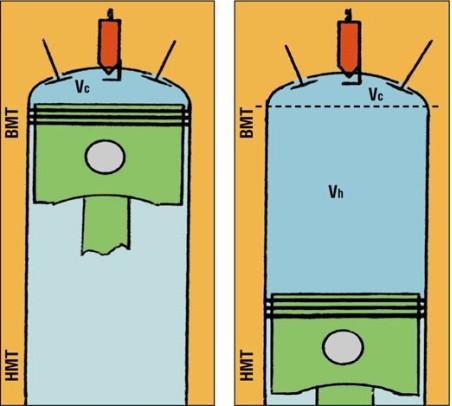 Объёма камеры сгорания в гбц как расчитать