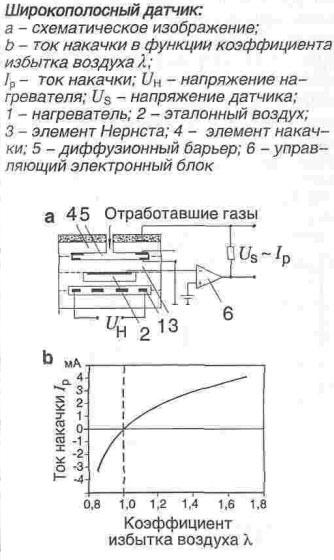 Датчики ВАЗ - 2110, 2112